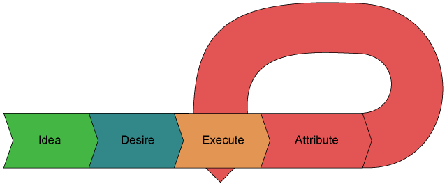 The IDEA Process Diagram