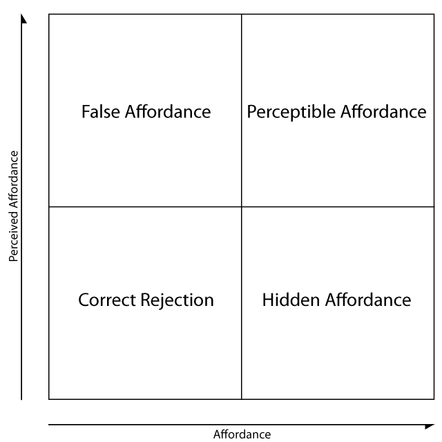 Affordance vs Perceived Affordance